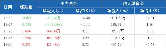 歌华有线:主力资金净流出342.34万元,净占比-3.36%(11-30)图2