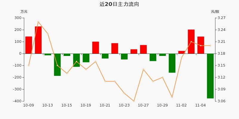 浙江广厦:主力资金净流出376.85万元,净占比-26.63%(11-05)图3