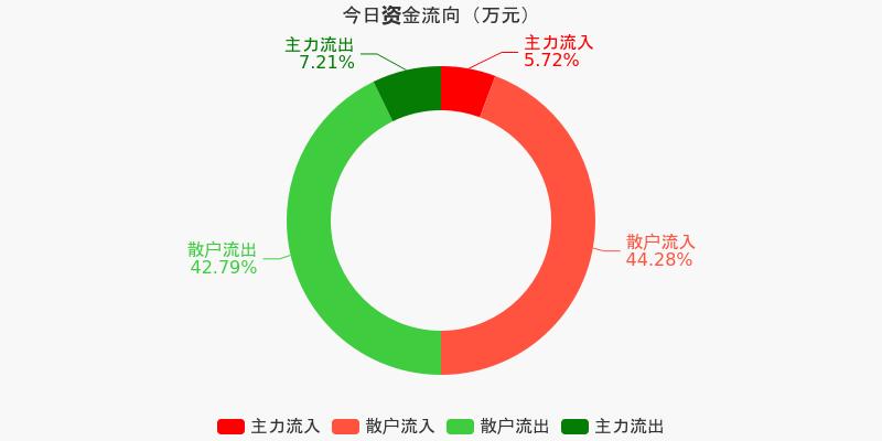 福建高速:主力资金净流出62.41万元,净占比-2.98%(12-04)图1