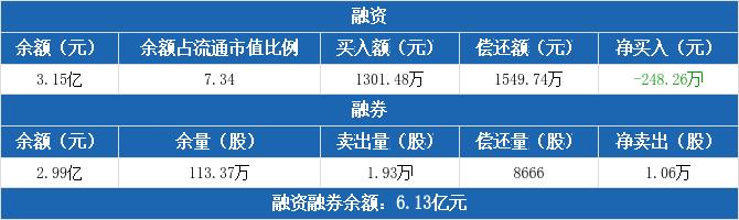 国盾量子融资净偿还248.26万元,融券卖出1.93万股