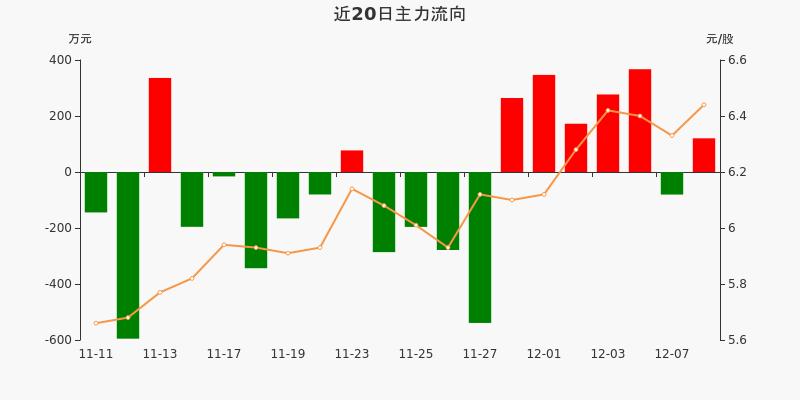皖通高速:主力资金净流入120.23万元,净占比2.59%(12-08)图3