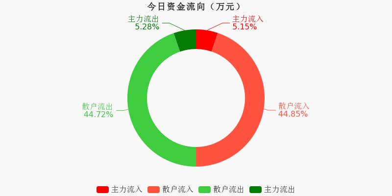 黄山旅游:主力资金净流出5.79万元,净占比-0.26%(12-03)图1