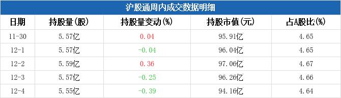 沪股通连续2周净卖出保利地产 累计净卖出1.29亿元