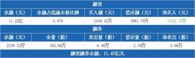 云南铜业融资融券信息:融资净偿还1532.37万元,融资余额11.22亿元(01-19)