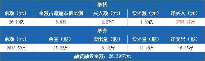 中国软件:融资融券余额合计26.39亿元(01-18)