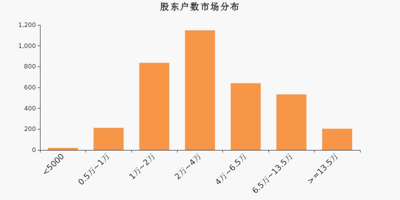 雷迪克股东户数减少1户,户均持股7.79万元
