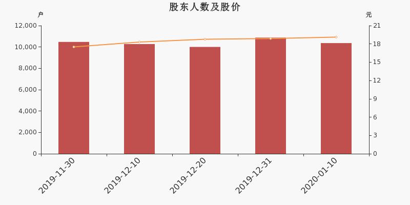 股东户数,较上期(2019年12月31日)减少511户,截至2020年1月10日公司股东户数为1.04万户,户均流通市值7.75万元。</p> <p><img id=