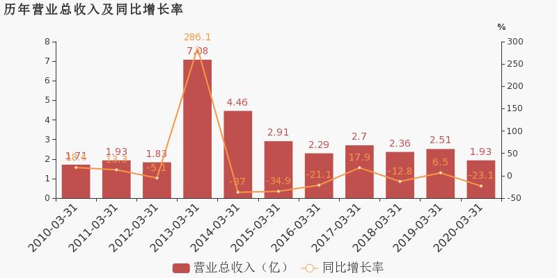 *ST京城600860公告 *ST京城股票最新消息 2020年7月新闻 2020