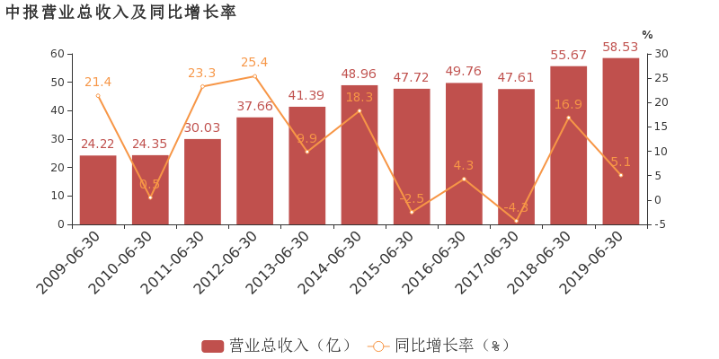 【600138千股千评】中青旅股票最近怎么样600138千股千评2019年10月17日