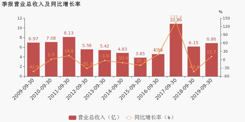 和讯期货鑫东财配资:【600679股吧】精选:上海凤凰股票收盘价 600679股吧新闻2019年11月12日