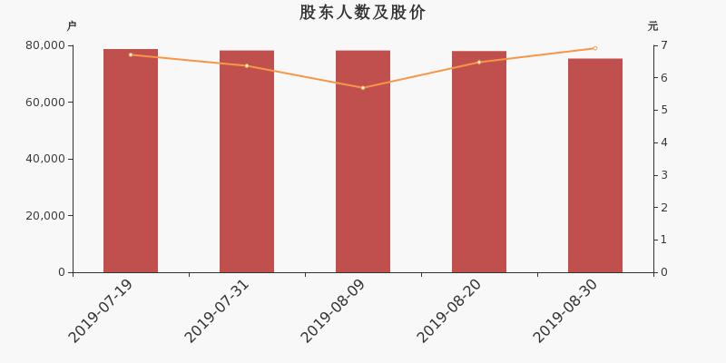 *ST盐湖股东户数下降3.38%,户均持股25.22万元