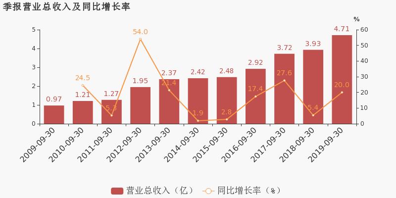 中虹股票财经网:【300112股吧】精选:万讯自控股票收盘价 300112股吧新闻2019年11月12日