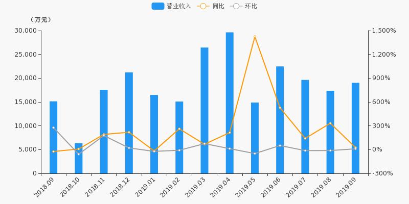 【月报速递】国海证券:9月净利润1274万元,环比下降73.5%