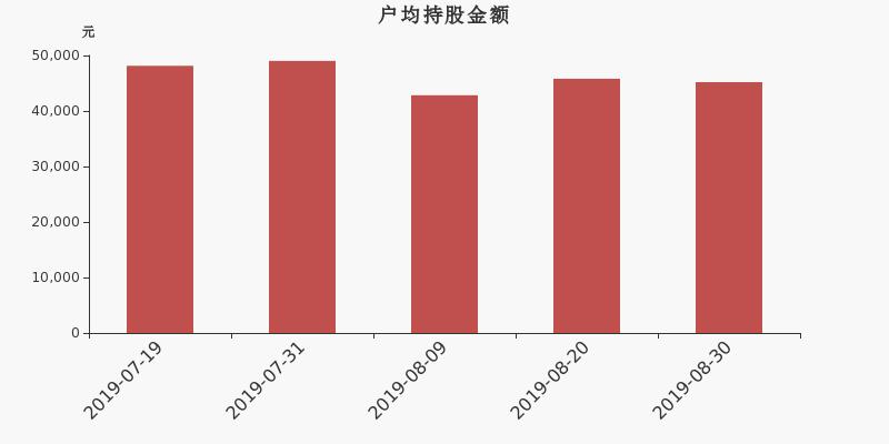 精伦电子股东户数下降1.79%,户均持股4.52万元
