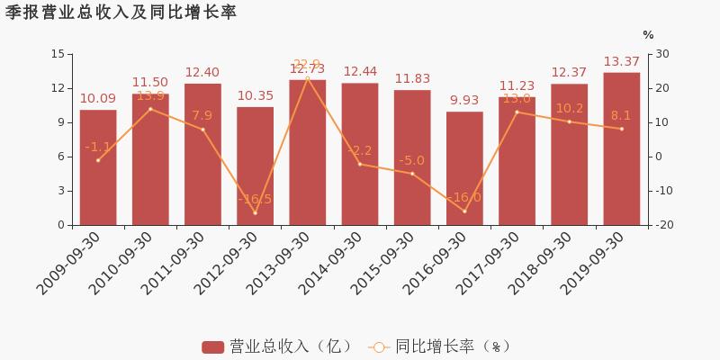 论股网:【002053股吧】精选:云南能投股票收盘价 002053股吧新闻2019年11月12日
