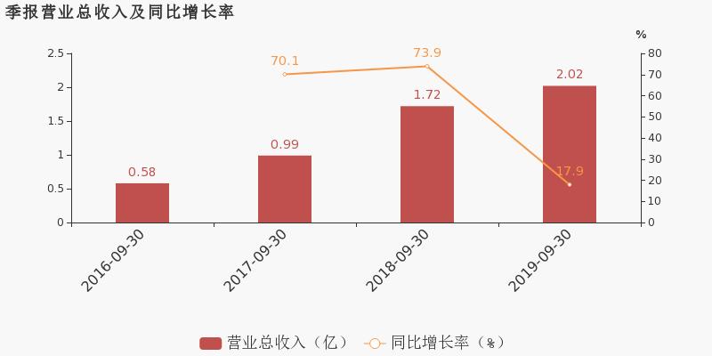 期货之家:【300604股吧】精选:长川科技股票收盘价 300604股吧新闻2019年11月12日