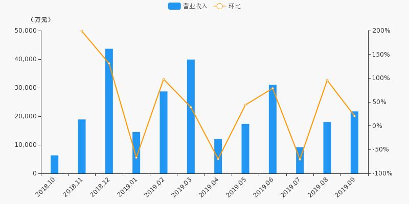 【月报速递】天风证券:9月营收2.17亿元,环比上涨20.6%