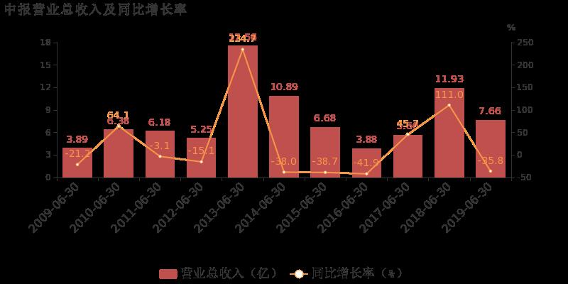 哈工智能最新消息 000584股票利好利空新闻2019年9月