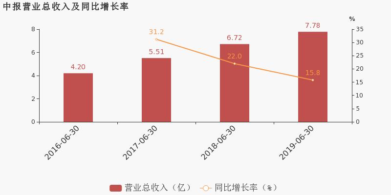 友财网:【603855股吧】精选:华荣股份股票收盘价 603855股吧新闻2019年11月12日