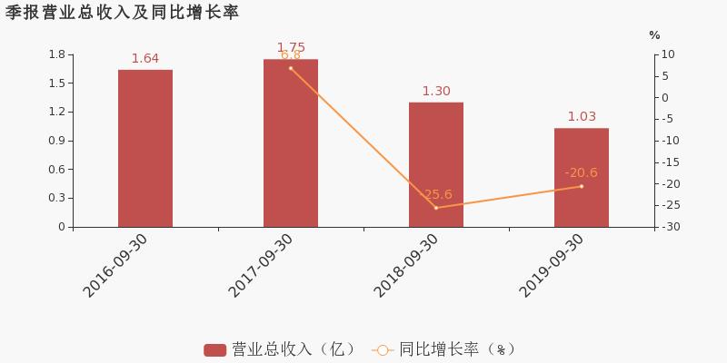商界财经网:【300711股吧】精选:广哈通信股票收盘价 300711股吧新闻2019年11月12日