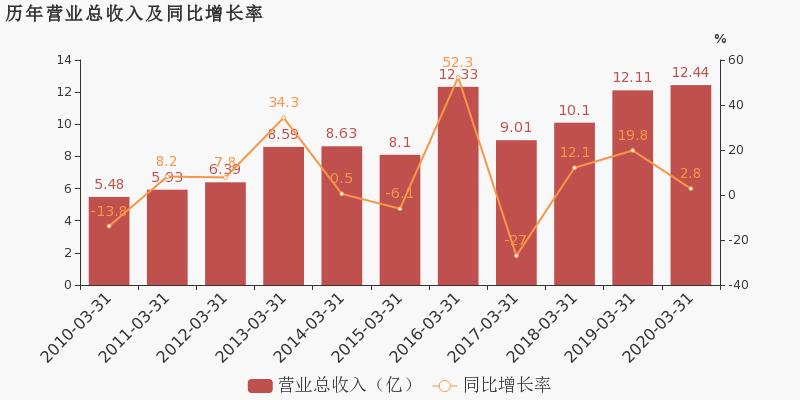 江山股份600389公告 江山股份股票最新消息 2020年7月新闻 2020