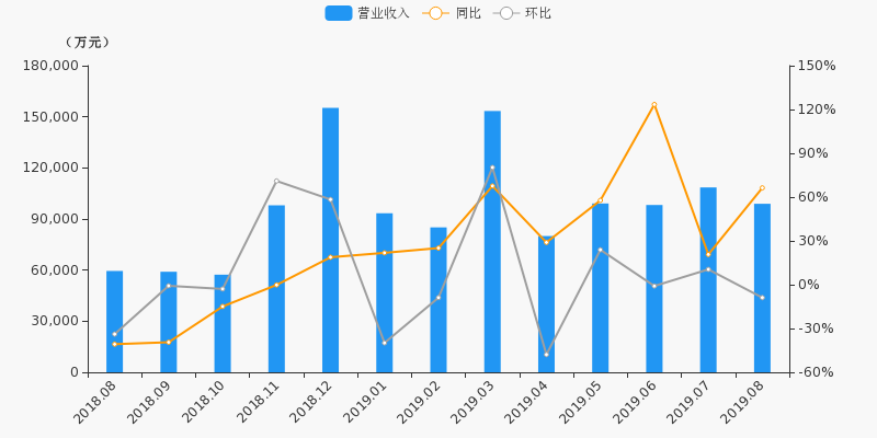 【月报速递】国信证券:8月净利润4.37亿元,同比上涨337%