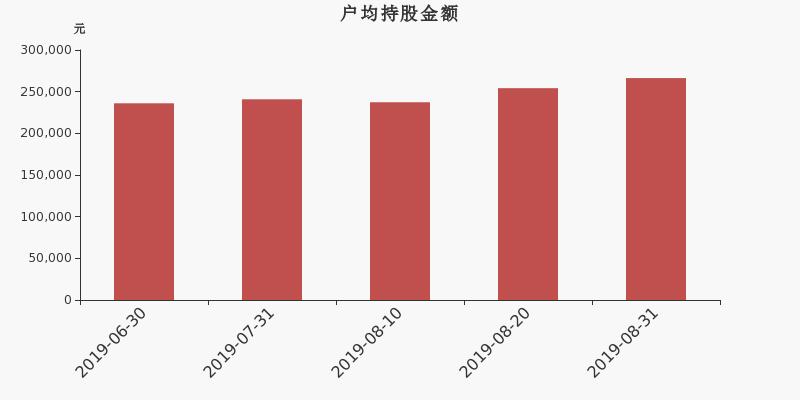 黔源电力股东户数下降2.89%,户均持股26.63万元