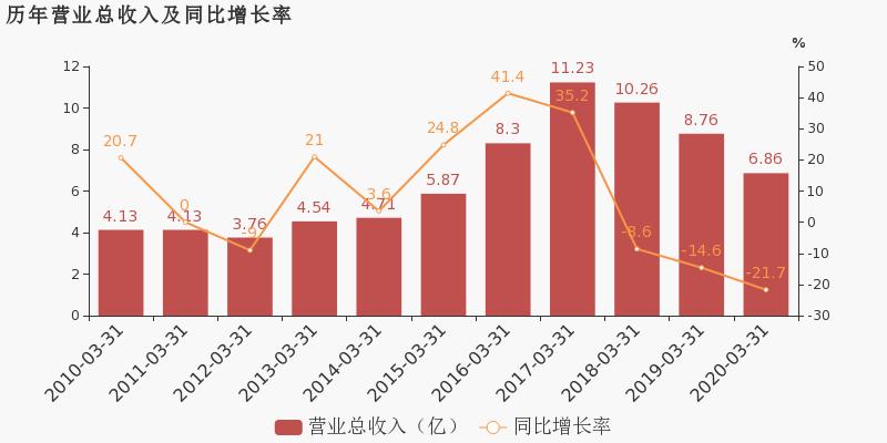 【000839股吧】精选:中信国安股票收盘价 000839股吧新闻2020年6月15日