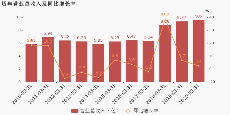 【600789股吧】精选:鲁抗医药股票收盘价 600789股吧新闻2020年7月10日