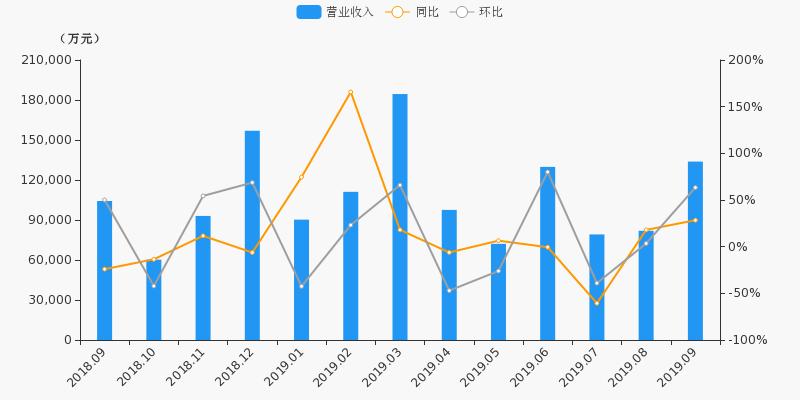 【月报速递】申万宏源:证券业务9月净利润6.18亿元,环比上涨71.6%
