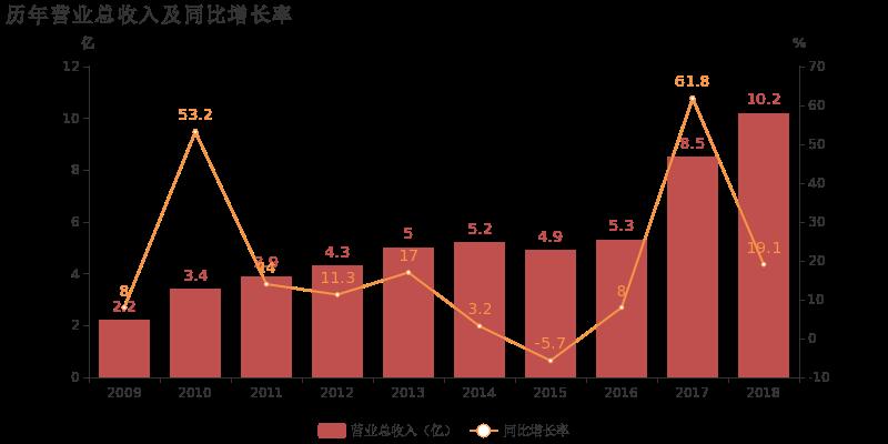 高盟新材:2018年归母净利润同比大增93.2%,复合聚氨酯胶粘剂业务贡献利润