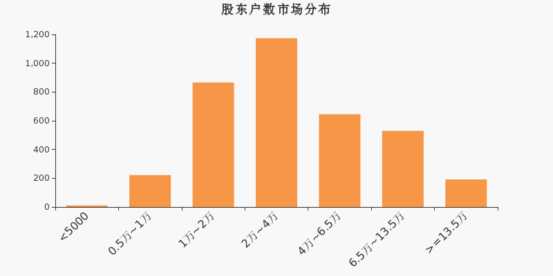 300008股票最新消息 天海防务股票新闻2019 300103