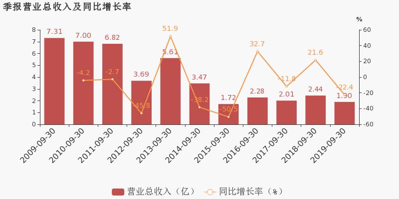 【002459千股千评】天业通联股票最近怎么样002459千股千评2019年11月11日