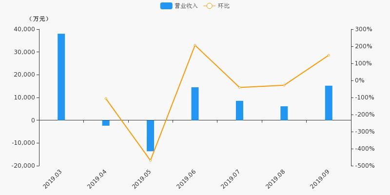 【月报速递】国盛金控:证券业务9月净利润1328.2万元,环比上涨154.2%