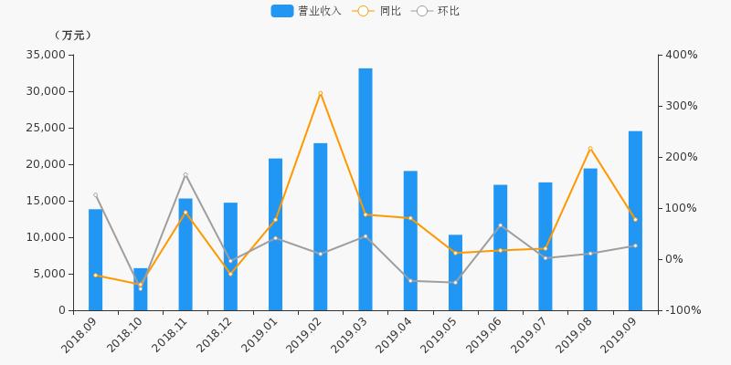 【月报速递】华安证券:9月净利润1.22亿元,同比上涨301.7%