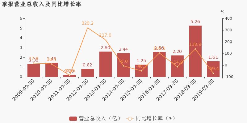 福兴财经:【600215股吧】精选:长春经开股票收盘价 600215股吧新闻2019年11月12日