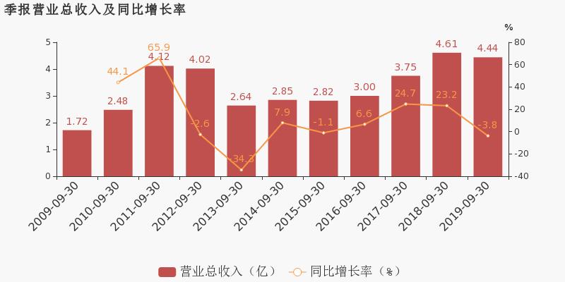 福兴财经:【300127股吧】精选:银河磁体股票收盘价 300127股吧新闻2019年11月12日