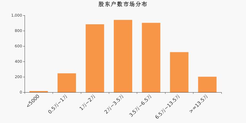 消息:冀东水泥股东户数增加872户,户均持股26.6万元