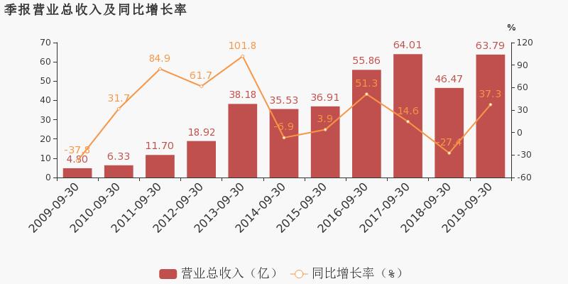 友财网:【600565股吧】精选:迪马股份股票收盘价 600565股吧新闻2019年11月12日