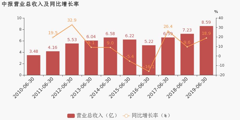宝利国际最新消息 300135股票利好利空新闻2019年9月