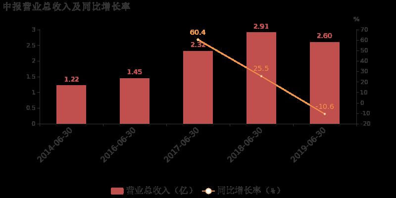 凯众股份最新消息 603037股票利好利空新闻2019年9月