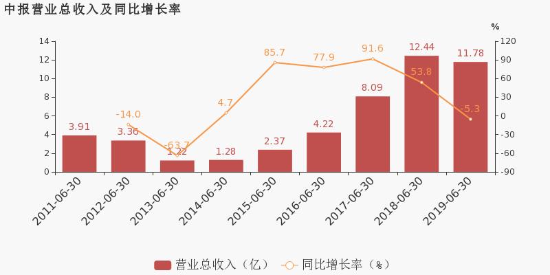 晶盛机电最新消息 300316股票利好利空新闻2019年9月