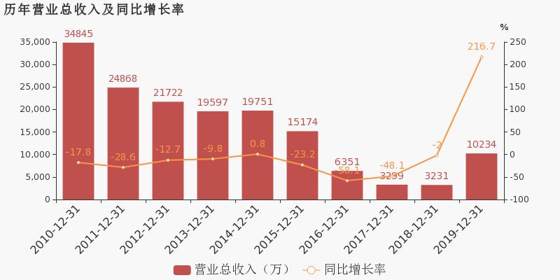 【000585股吧】精选:*ST东电股票收盘价 000585股吧新闻2020年6月15日