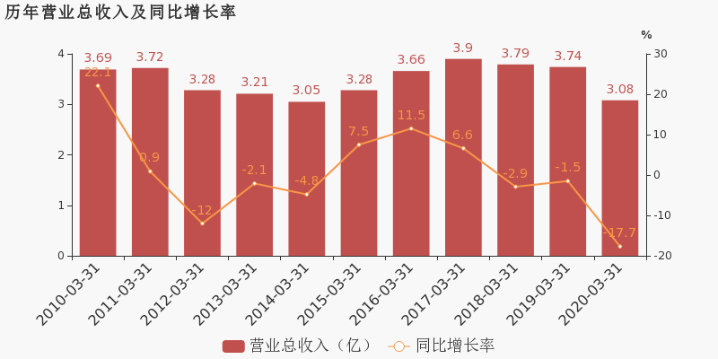 民丰特纸600235公告 民丰特纸股票最新消息 2020年7月新闻 2020