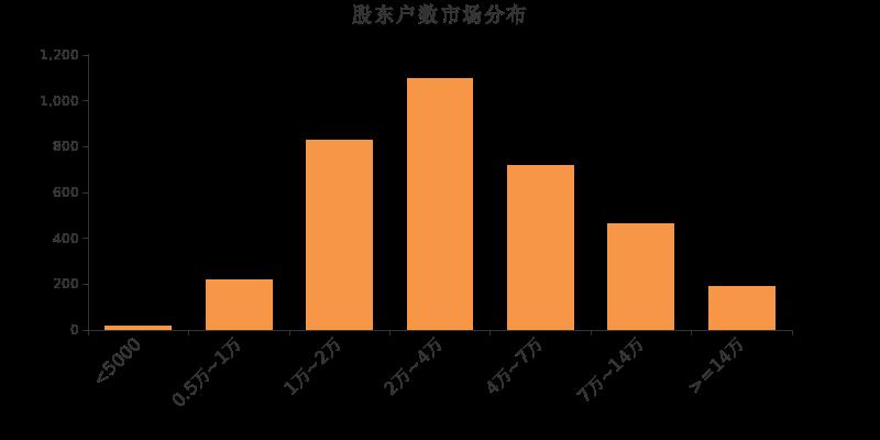 中大力德002896股票十大股东 中大力德机构、基金持股、股东2019