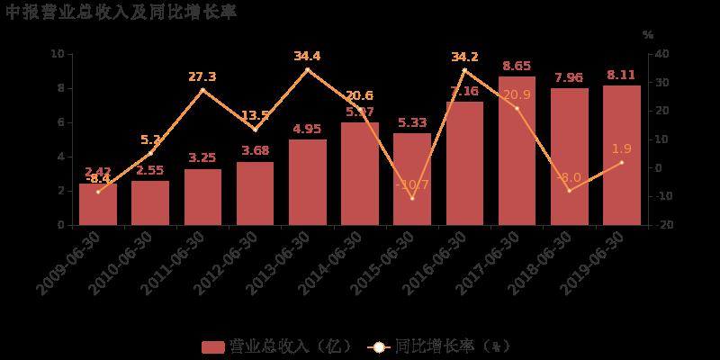 山大华特最新消息 000915股票利好利空新闻2019年9月