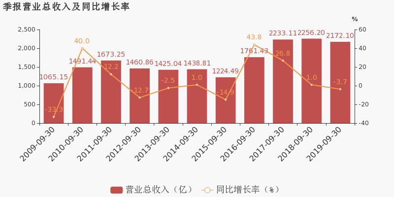 若水股票论坛:【600019股吧】精选:宝钢股份股票收盘价 600019股吧新闻2019年11月12日