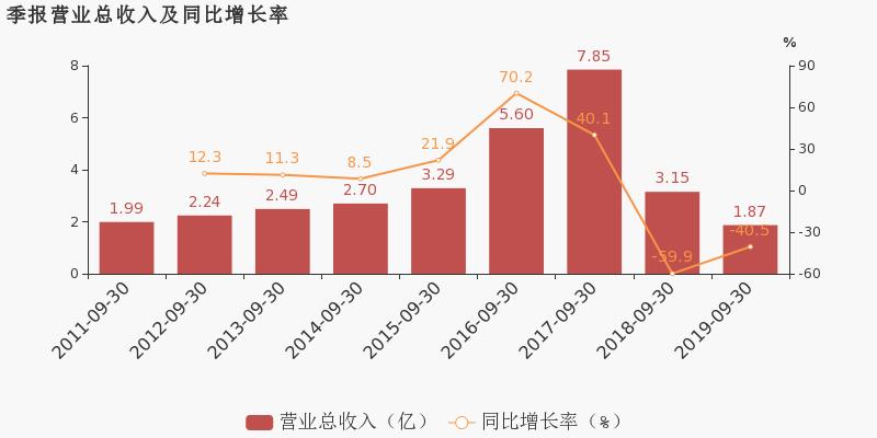 福兴财经:【300362股吧】精选:天翔环境股票收盘价 300362股吧新闻2019年11月12日