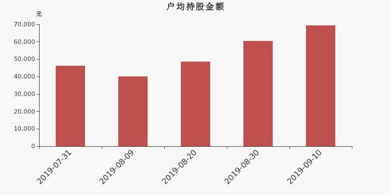 正川股份股东户数下降3.67%,户均持股6.94万元