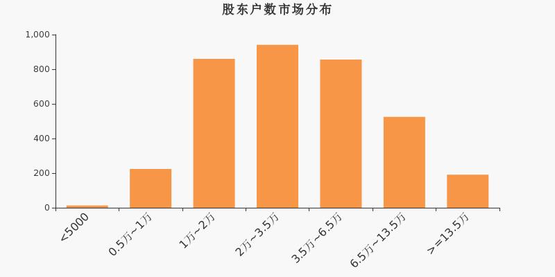 三木集团股东户数减少213户,户均持股11.13万元